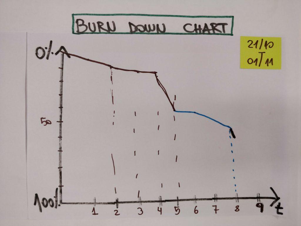 burndown-chart