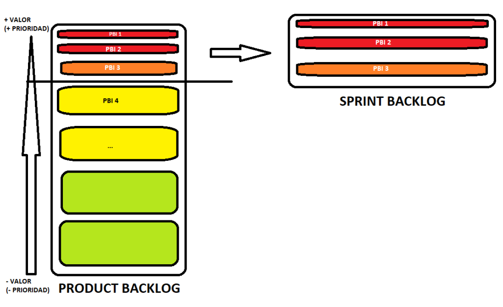 product-backlog-sprint-backlog