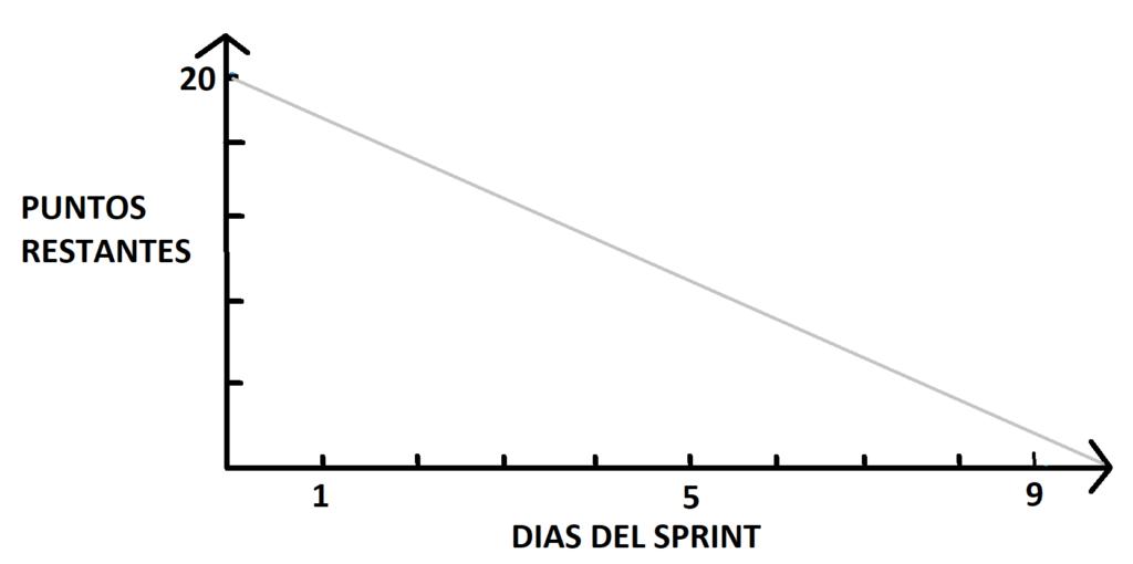 sprint-burndown-chart-ideal