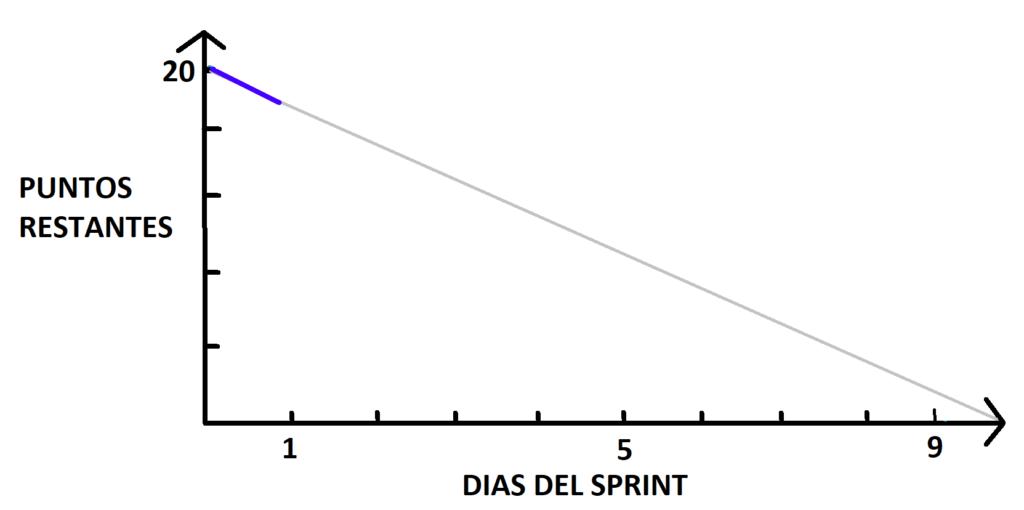 sprint-burndown-dia1