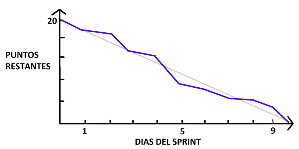 sprint-burndown-chart